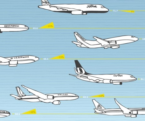 Infographic of the Day: Travel Green with the Right Airline
